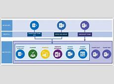 Utilizing OneNote in Microsoft Teams SharePoint Blog