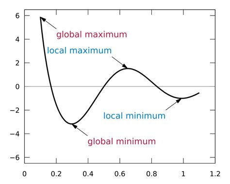 extrema minimum maximum local minima maxima example svg global calculus file point min max values math array finding which wikipedia
