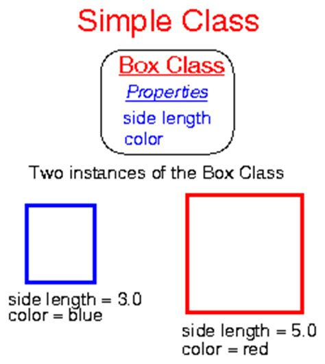 Differences Between Template Class And Template Class Class C by Understanding Classes And Objects