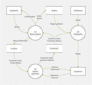 How To Create A Data Flow Diagram In Word