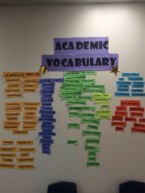 word wall focuses  academic vocabulary