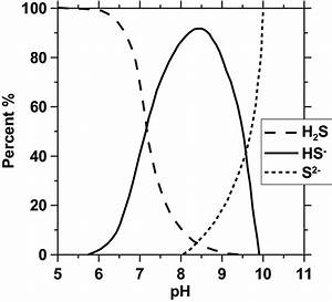 Equilibrium Speciation Of Aqueous Hydrogen Sulfide As A Function Of Ph