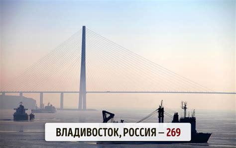 Ответы в каких городах России больше всего солнечных дней в году?