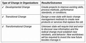 Behavior Change Chart How To Lead Change On A Project Project Management