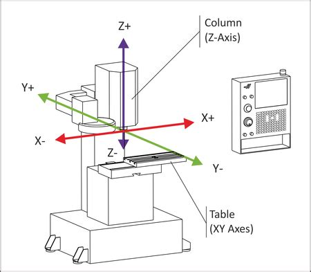 Cnc Machine Axi Diagram by Tool Length Offset