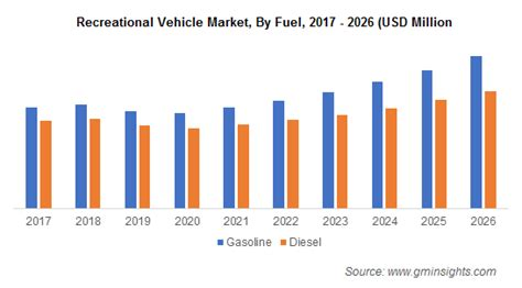 Recreational Vehicle Market Size & Share | Global Report 2026