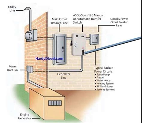 Residential Transfer Switch Wiring Diagram by Generac Automatic Transfer Switch Wiring Diagram Fuse