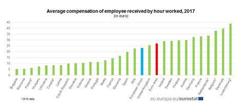 Vidējā stundas samaksa eiropā. : latvia