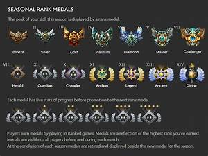 Seasonal Ranked Tier Representation DotA2