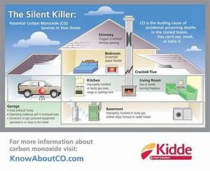Carbon monoxide detector placement floor or ceiling