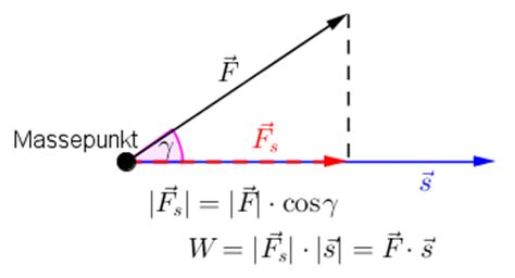 vektor winkel berechnen winkel zwischen zwei vektoren