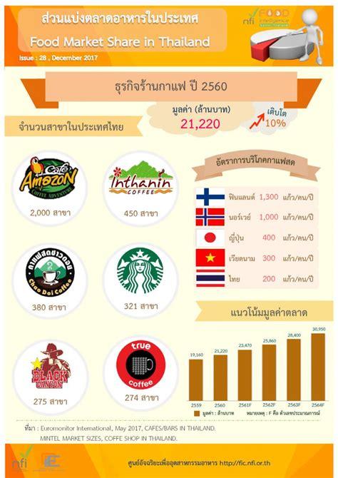 ส่วนแบ่งตลาดธุรกิจร้านกาแฟ ปี2560
