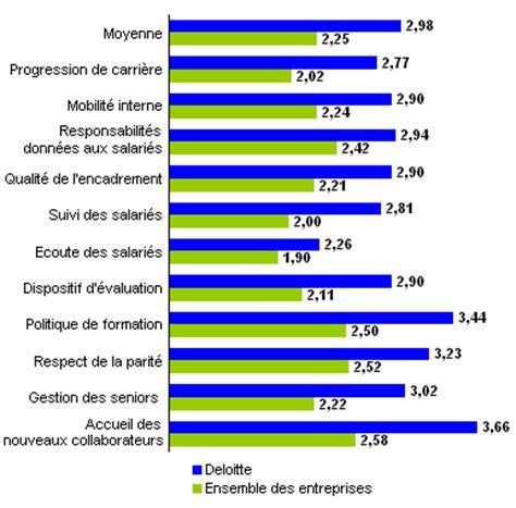 le classement 2007 des entreprises pr 233 f 233 r 233 es