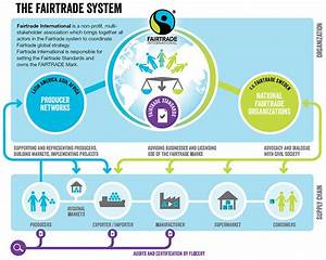 The Fairtrade System