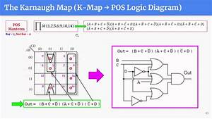 Digital Systems Ep 4  13  14  The Karnaugh Map To Sop And