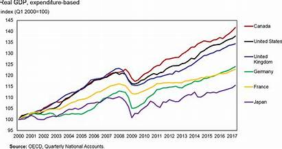 Canada Chart Gdp Numbers Graph Economy Growth