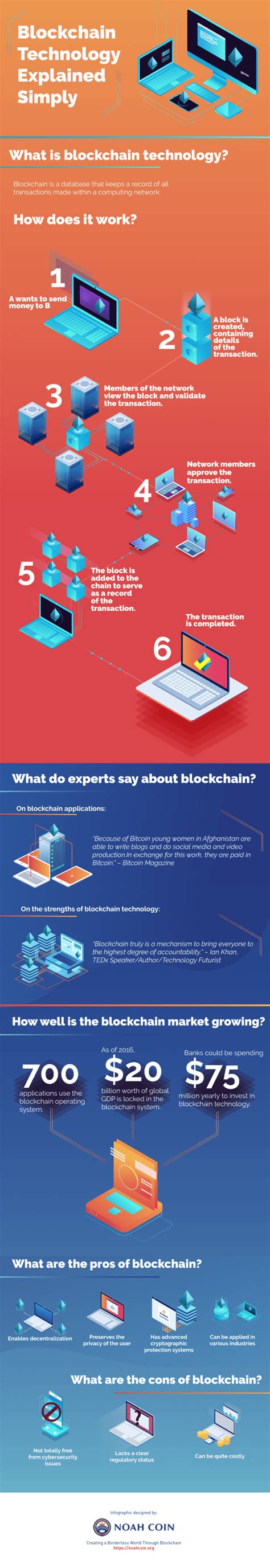 Seo Explained Simply - blockchain technology explained simply infographic