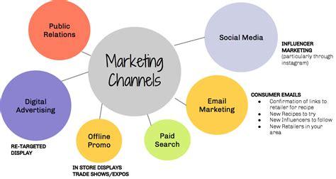 Digital Marketing Channels by Marketing Channels