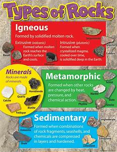 Learning Chart Types Of Rocks | T-38299