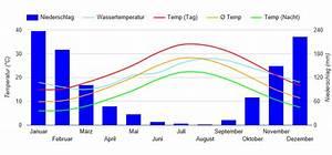 Beste Reisezeit T U00fcrkei  Klimatabelle Und Klimadiagramm