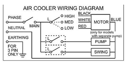 sw cooler only working on low setting doityourself