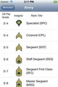 Army Military Rank Abbreviations