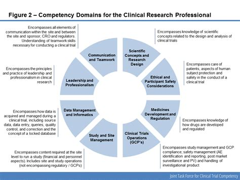 competency framework   clinical research