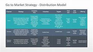 Go To Market Distribution Model Powerpoint Diagram