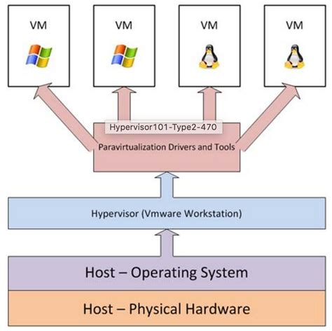 virtual machine - Difference between bare metal ...