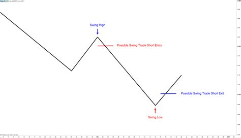 Swing Trading by Swing Trading A Beginner S Guide Ig Au