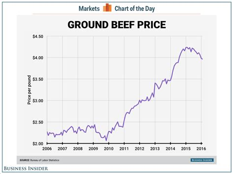 bureau price darden ceo beef is 39 historically expensive 39 business insider