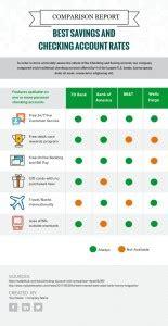 infographic design visme introduces   comparison