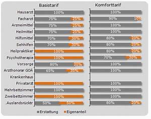 Basistarif Pkv Abrechnung : tarife private krankenversicherungen pkv ~ Themetempest.com Abrechnung