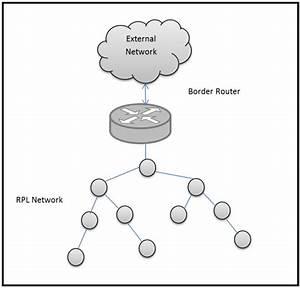 Rpl Border Router
