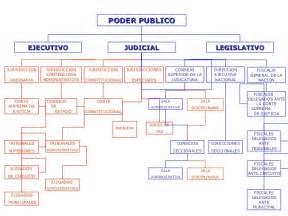 Ejecutivo legislativo y judicial de colombia - ver gratis