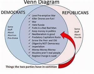 Democrats Vs Republicans Venn Diagram
