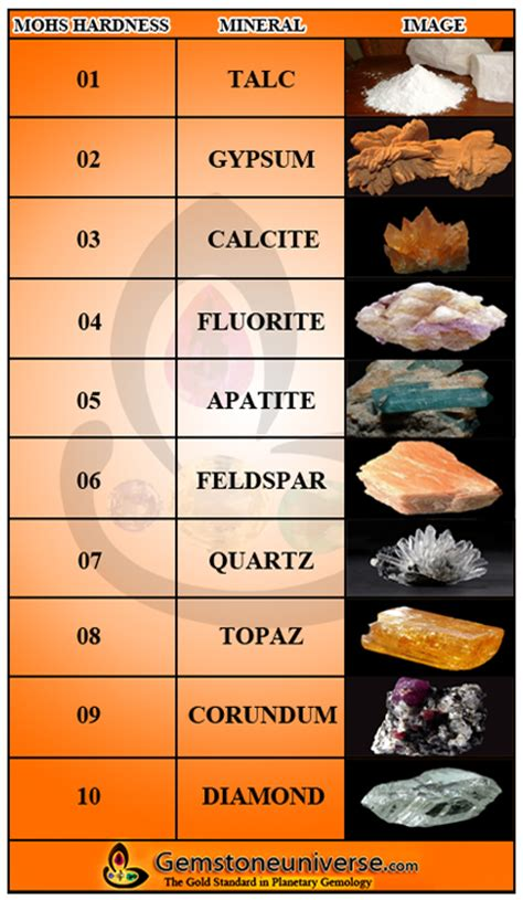 What Is Mohs Scale Of Hardness  Mohs Scale Of Mineral Hardness Of A Gemstone