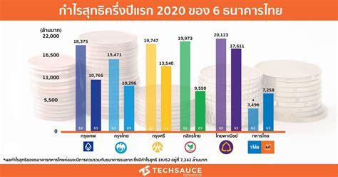 เผยผลกำไรสุทธิครึ่งปีแรก 2020 ของ 6 ธนาคารไทย | Techsauce