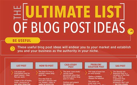 The Ultimate List Of 53 Blog Post Ideas For Content