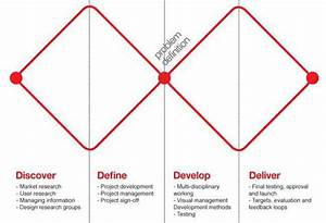 Design Thinking Guide  What  Why And How