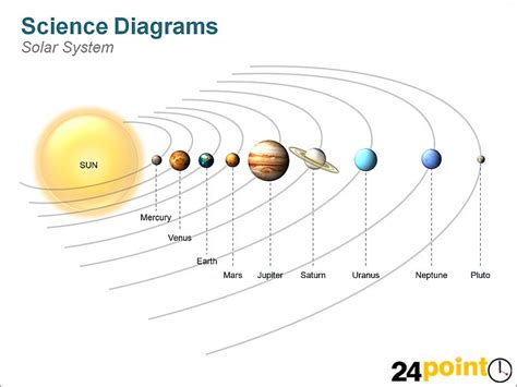 Science Diagram Solar System Depicted The