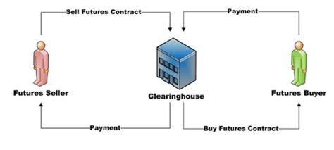 chambre de compensation les futures contrats à terme présentation générale