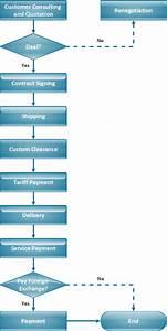 Import Process - Flowchart