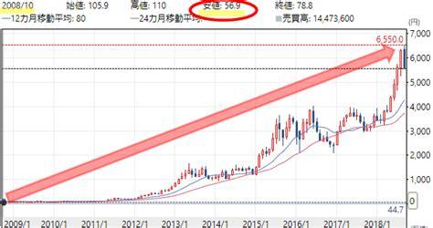 モノタロウ 株価