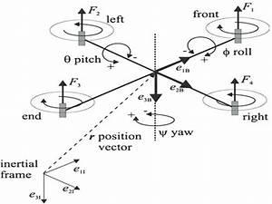 Conceptual Diagram Of A Quadcopter
