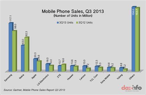 worldwide smartphone sales crossed 250 million in q3 2013
