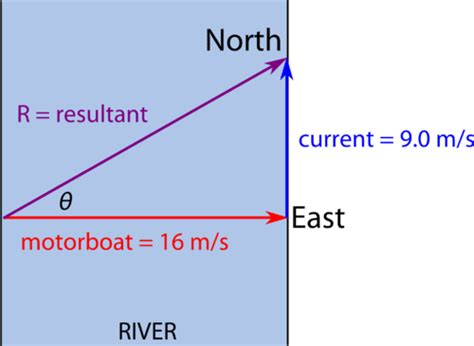 A Motorboat Heads Due East At 12 0m S by Adding Vectors In Two Dimensions Media Pendidikan Fisika