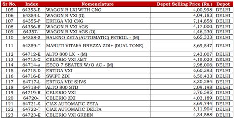 Latest CSD Maruti Suzuki Car Delhi Prices (Post GST - Sep