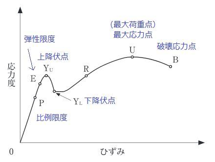 応力 ひずみ 曲線