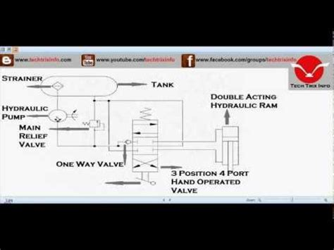 Animation How Basic Hydraulic Schematic Circuit Works